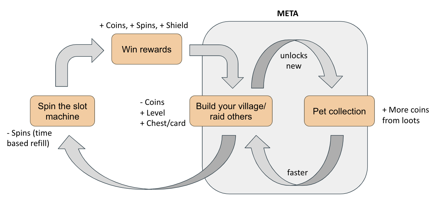 Coin Master -Deconstructing the game from a KPI-based lens