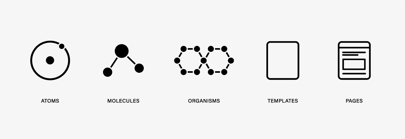 A schematic showing the 5 levels of atomic design: 1. Molecules, 2. Organisms, 3. Templates, 4. Templates, 5. Pages.