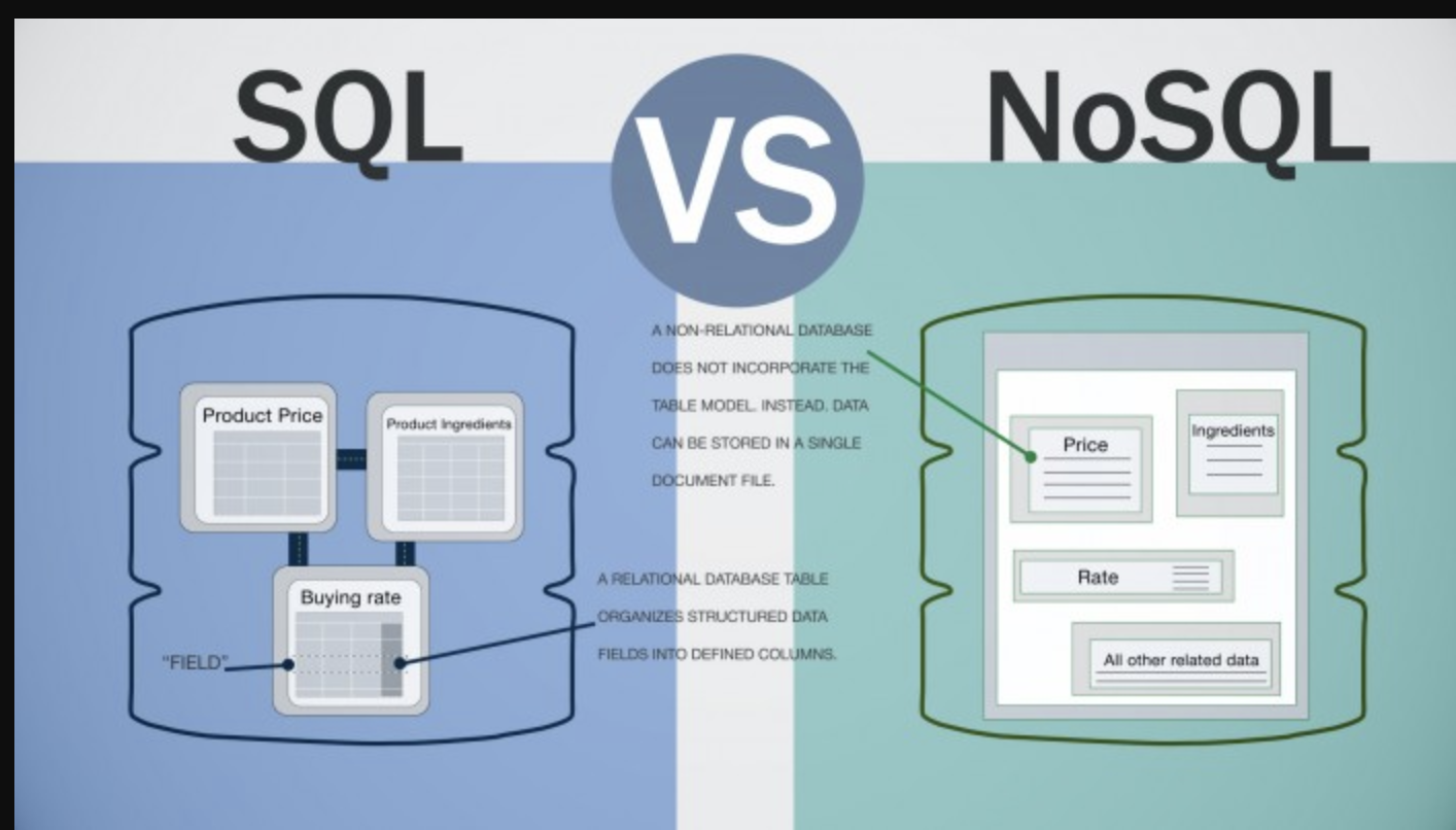 Image result for Non-Relational Databases