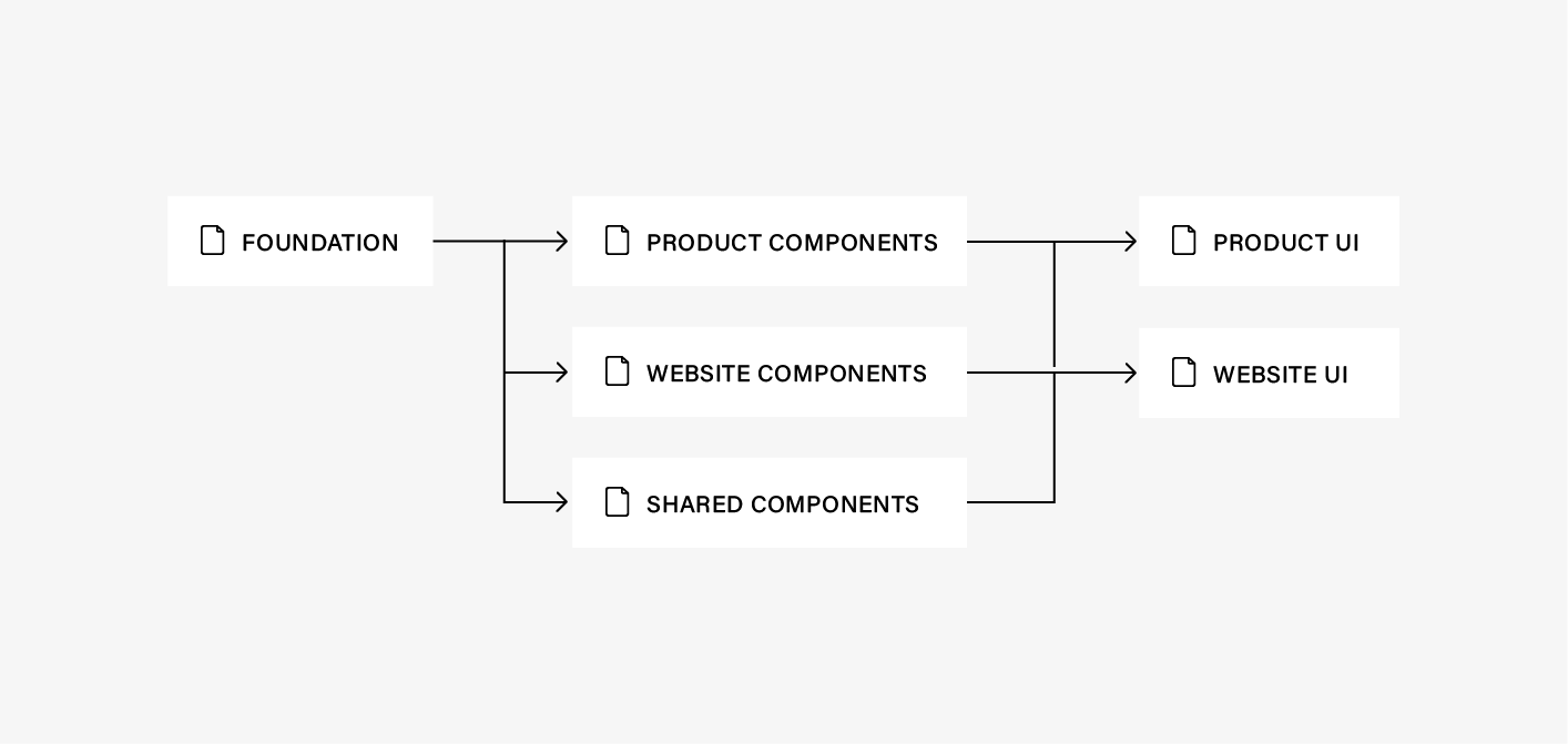 A flow diagram showing how each Sketch document is related. Foundation goes into components which goes into product and site.