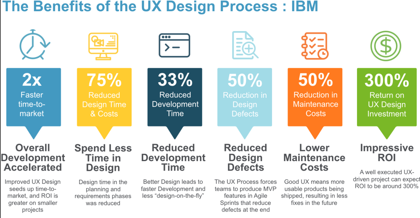 The Benifits of the UX Design Process: IBM- shows an impressive reduction of time and production cost after implementing UX.