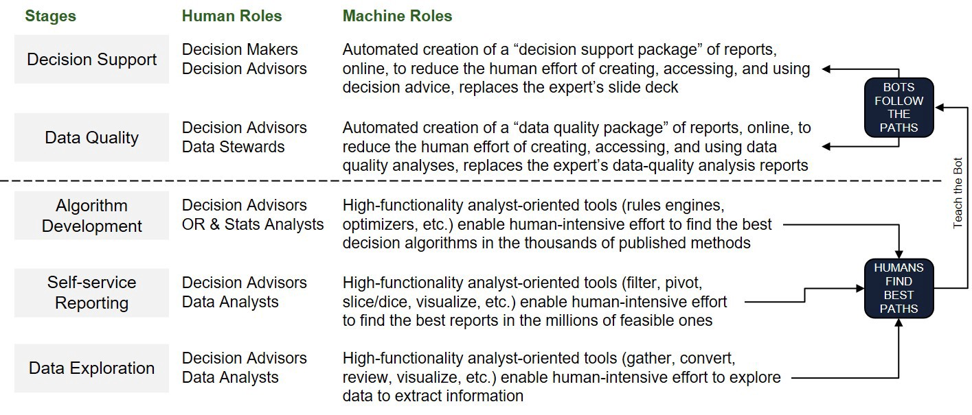 Humans and machines in Decision Intelligence