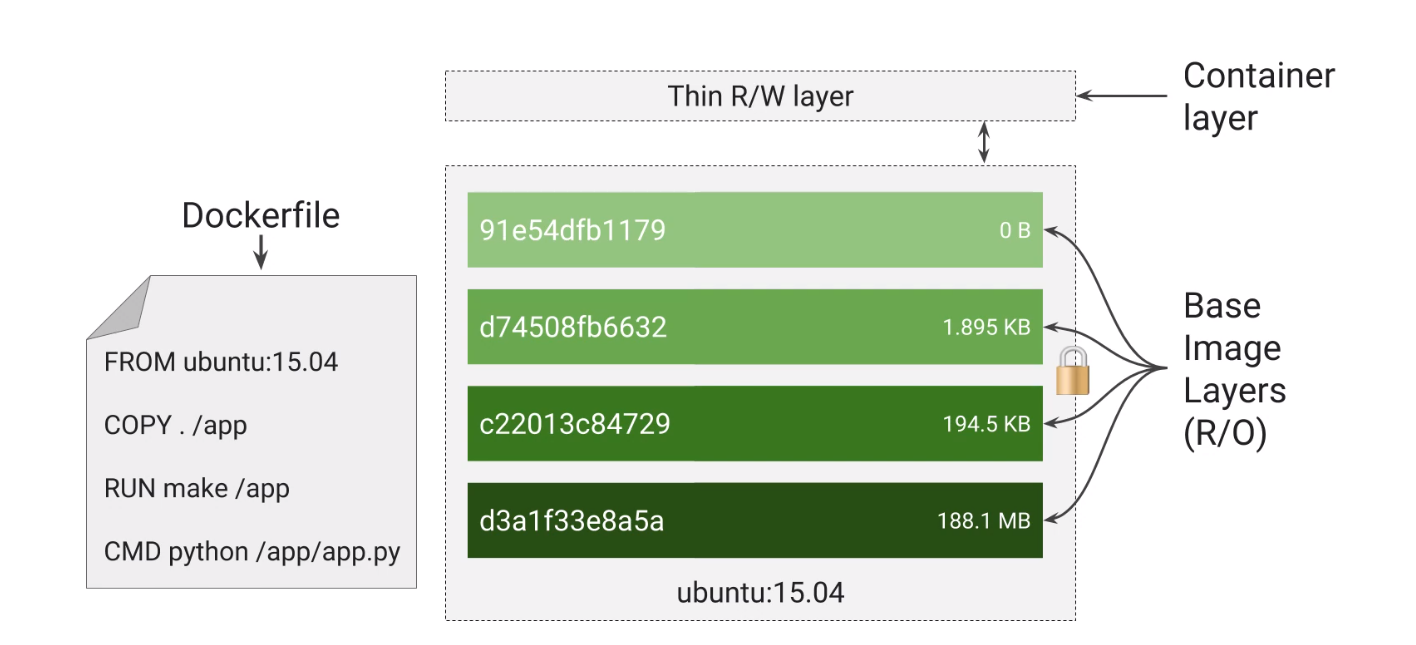 Fig 1.0 Container view with base image glance