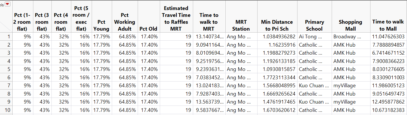 Data-Driven Approach to Understanding HDB Resale Prices in