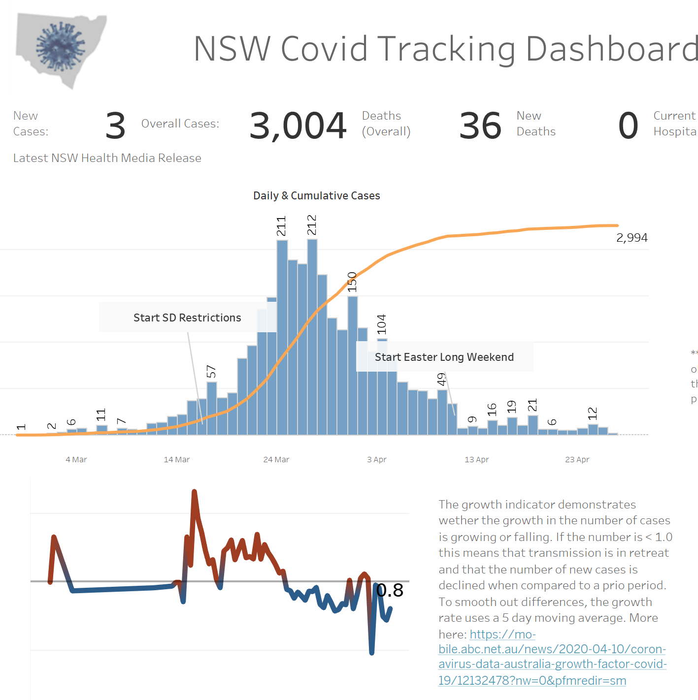 Design Decisions In Creating A Covid Dashboard For My Home State By Damjan Vlastelica Towards Data Science