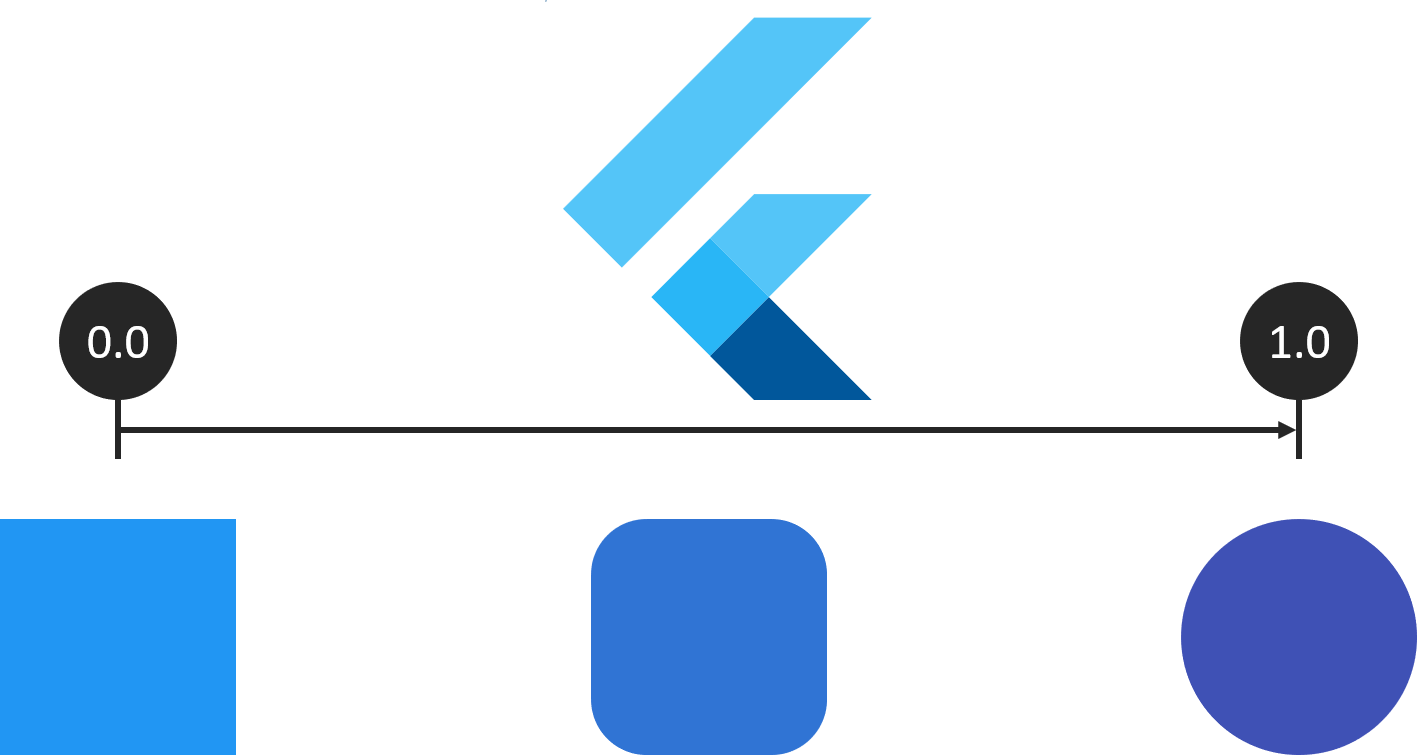 Create simple animations for your articles with Flutter