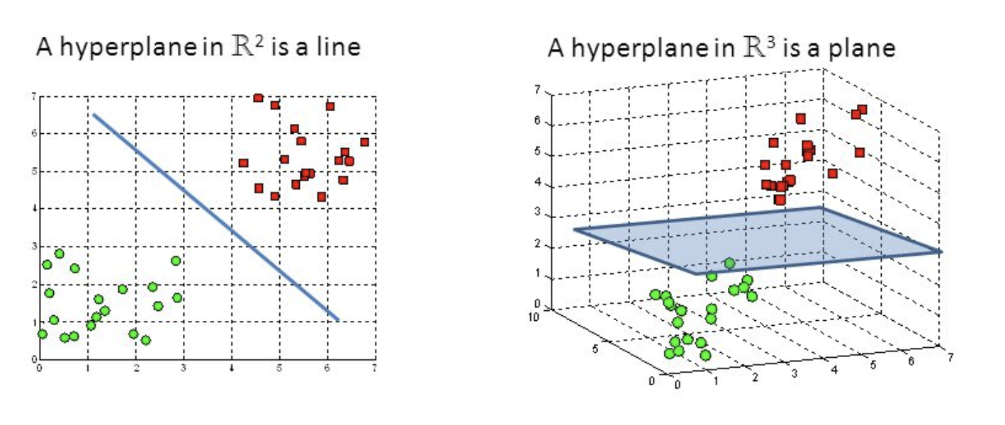 Support Vector Machine — Introduction to Machine Learning