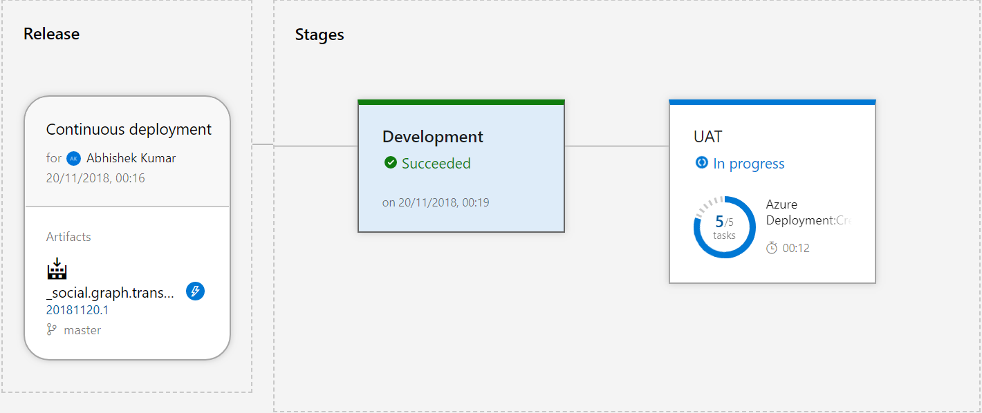 Cosmos Graph database –Big Data processing with Azure Data