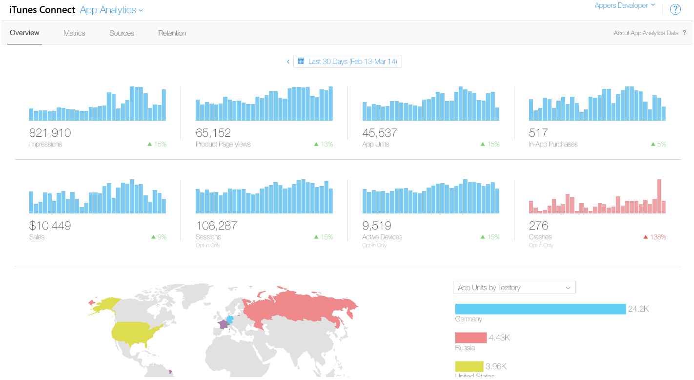 Learn which Apple App Analytics metrics you should know for