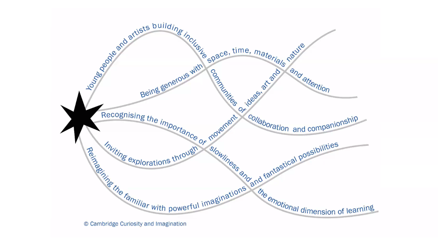 A picture of interwoven threads of words—each thread is a principle that describes how the charity CCI works