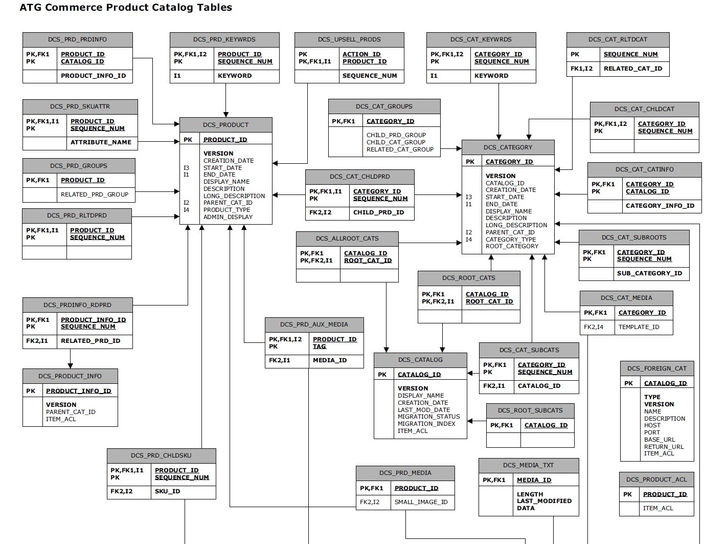 What Is An Entity Relationship Diagram By Amra Sezairi Better Programming Medium