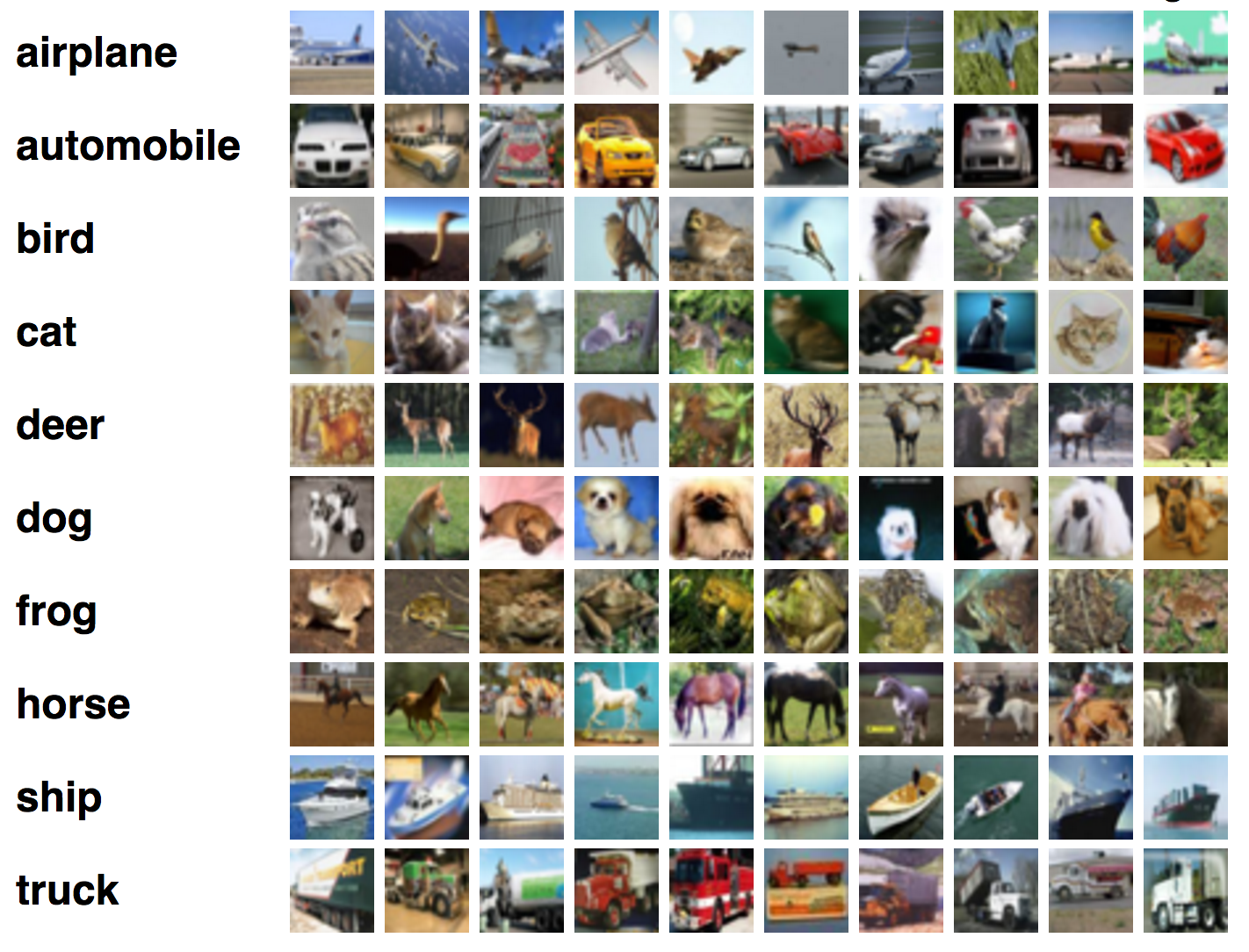 Image Classification using Deep Neural Networks — A beginner