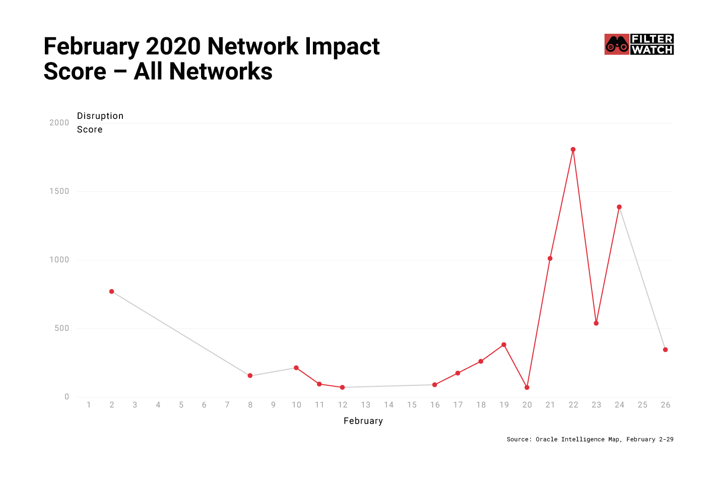This graph shows 'Disruption Score' a reported by Oracle Intelligence Map, cumulative from all networks.