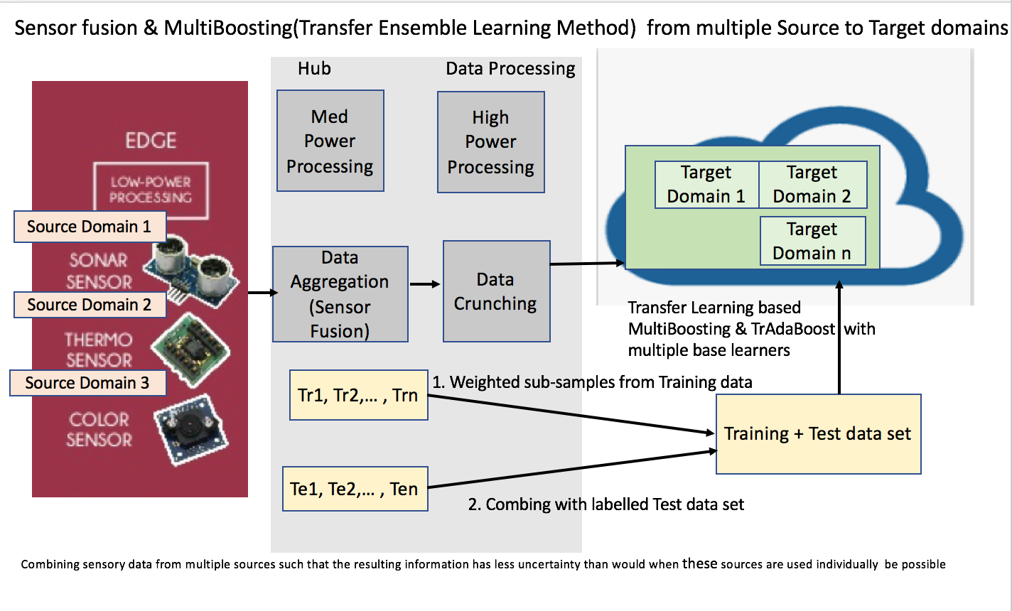 Ensemble Transfer Learning for IoT — Present and Future Research