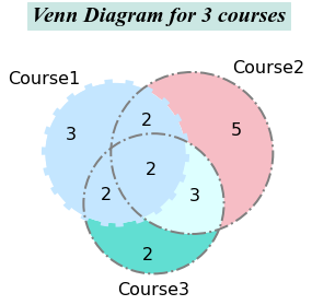 How To Create And Beautify Venn Diagrams In Python By Di Candice Han Towards Data Science