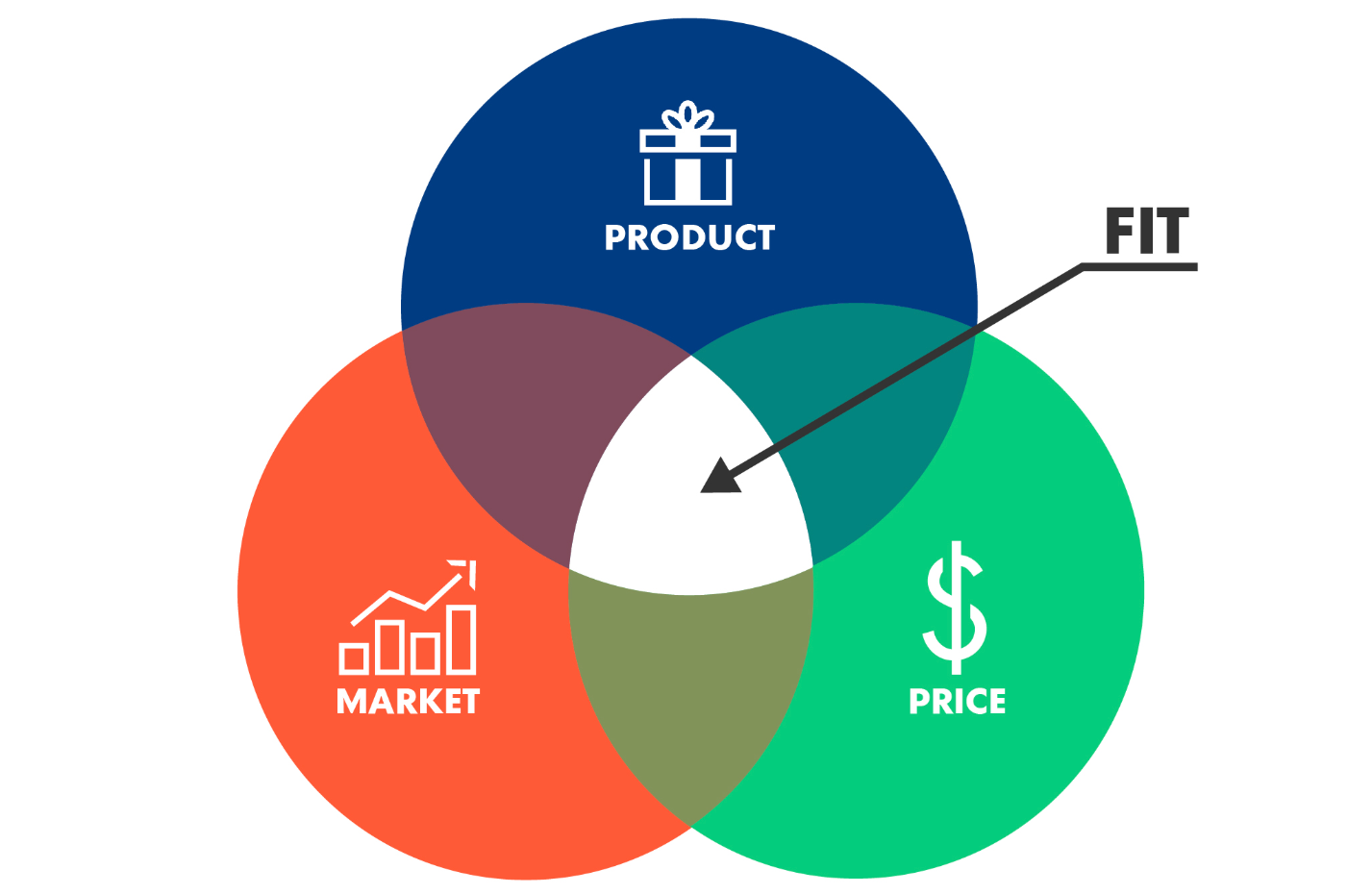 product market space product market fit