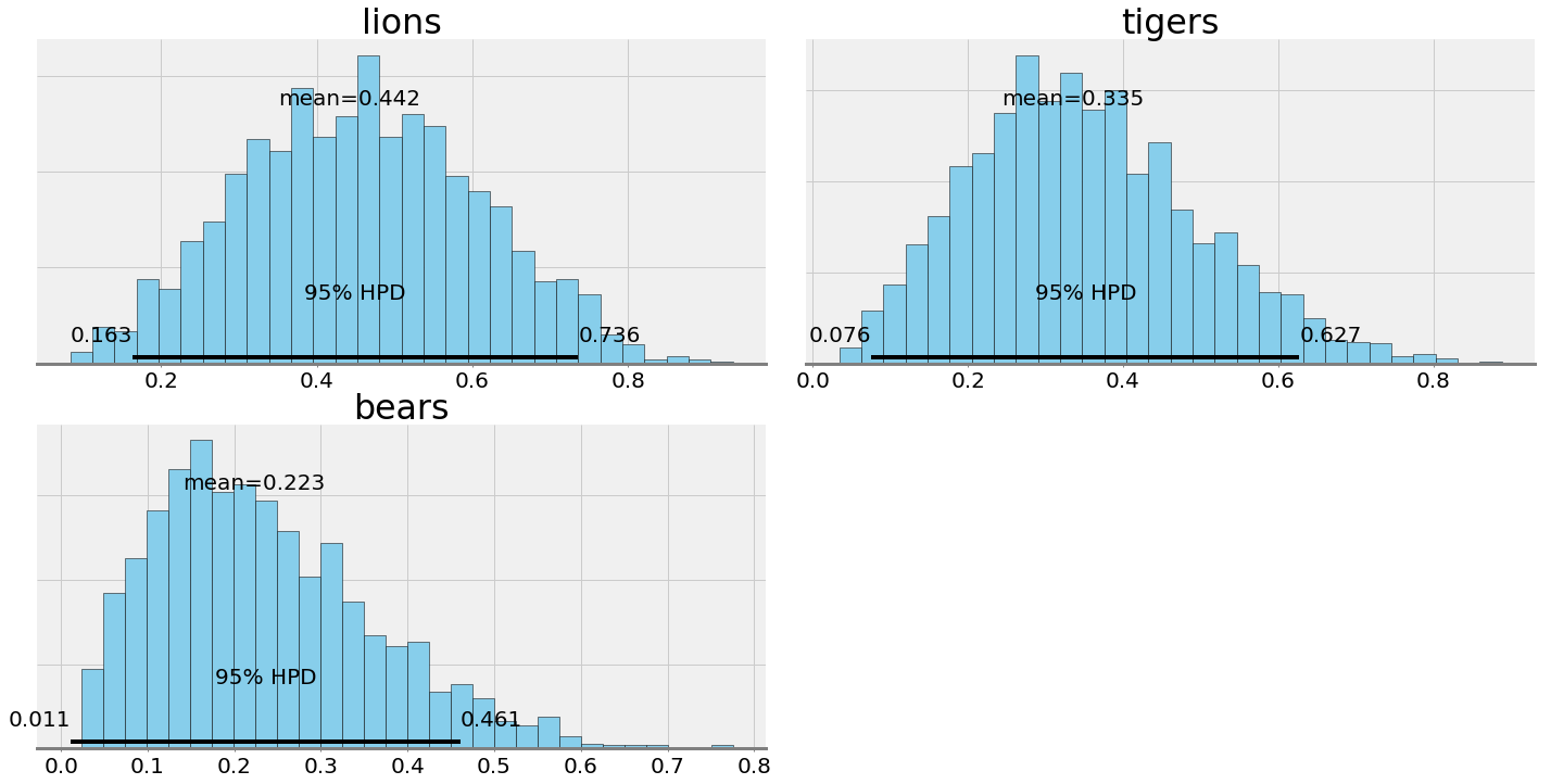 Estimating Probabilities with Bayesian Modeling in Python