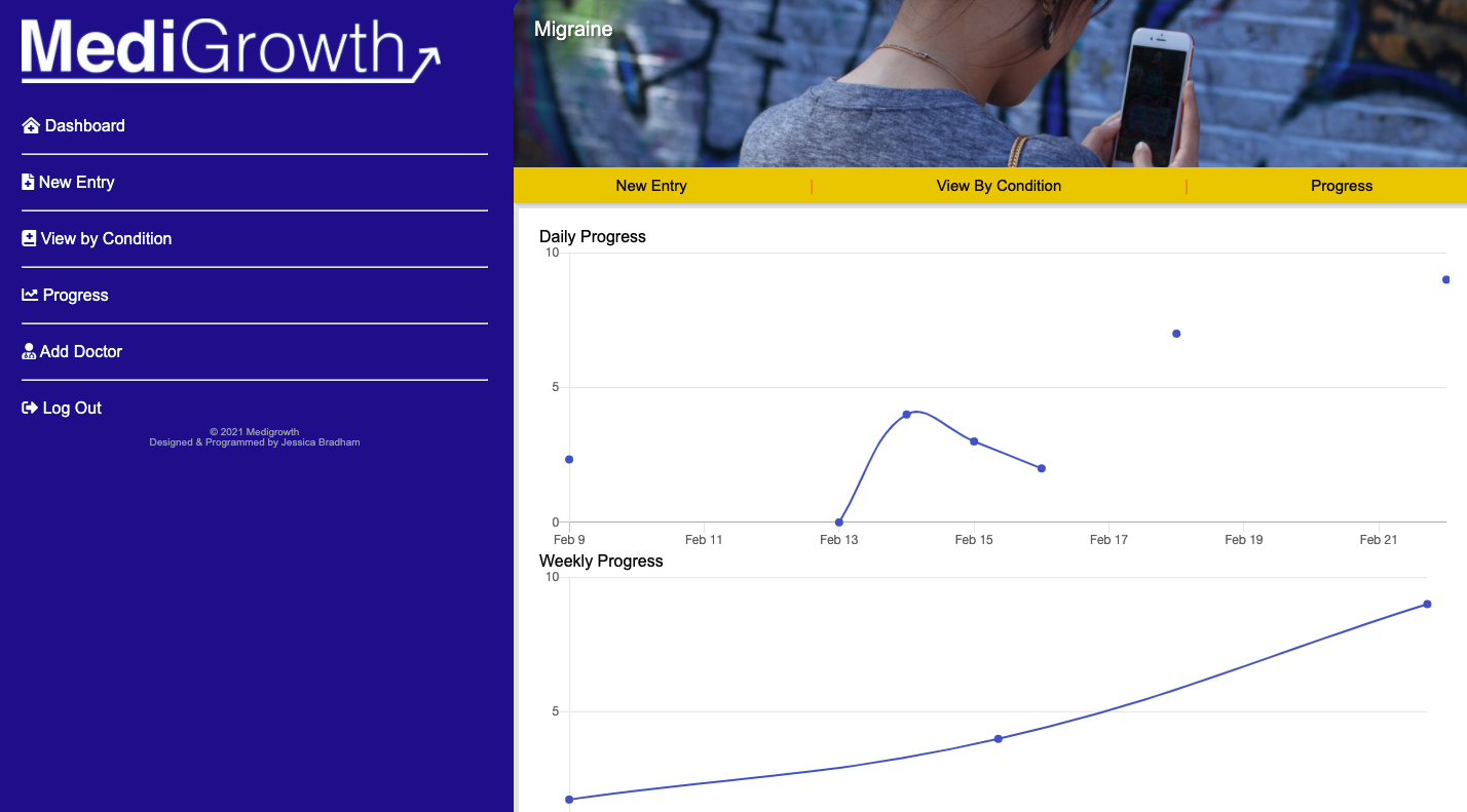 A screenshot of Medigrowth's ability to show charts for individual conditions