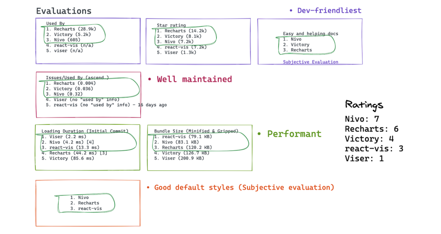 diagram of rated features in purple, orange, and red text boxes with green handwritten circles around black text within them