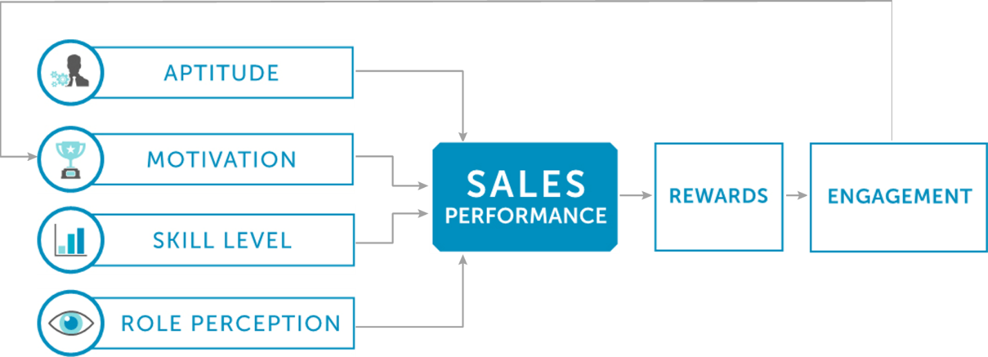 Use Role Perception to Improve Your Sales Coaching Model