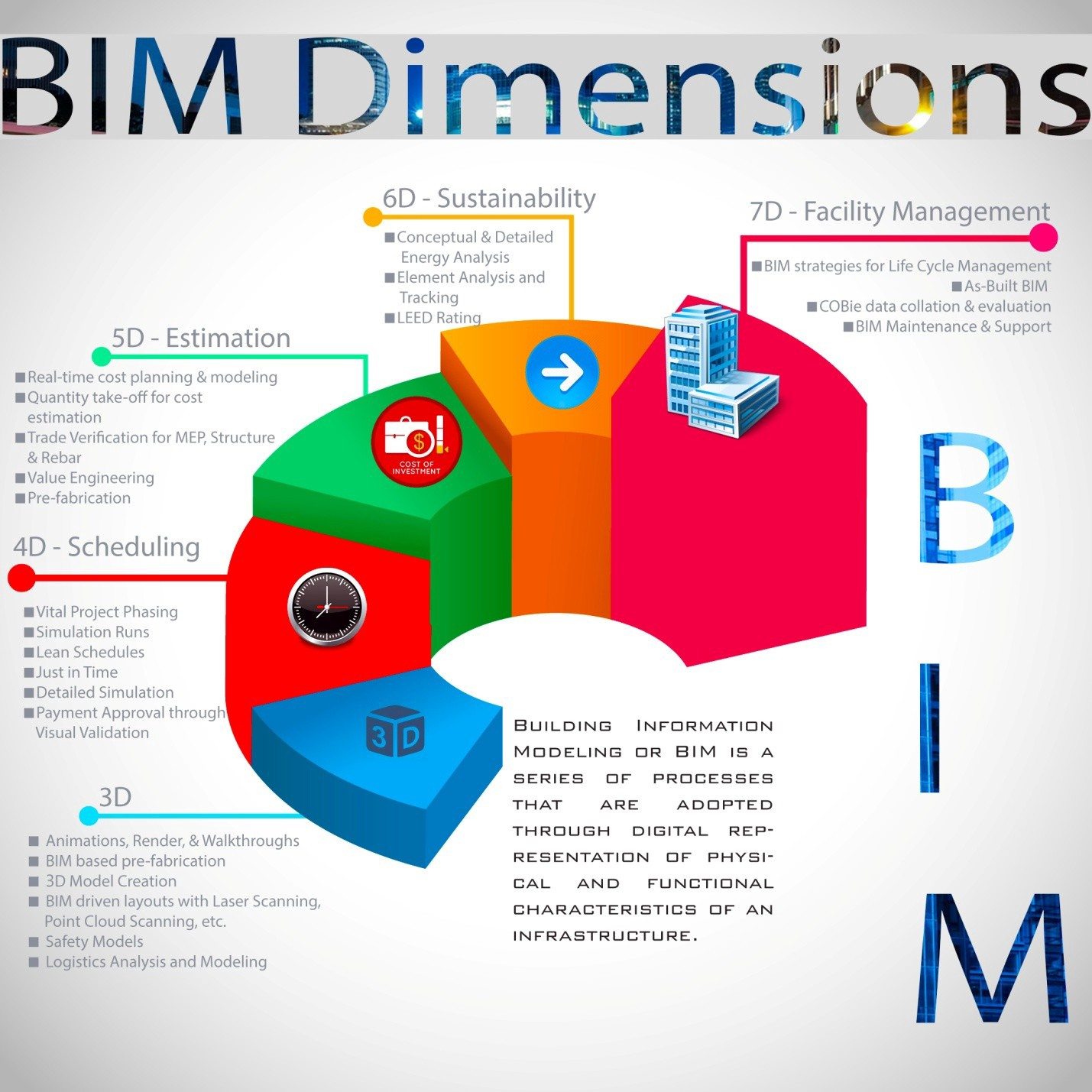What Is Bim Building Information Modeling By National Institute Of Building Technology Nashik Medium