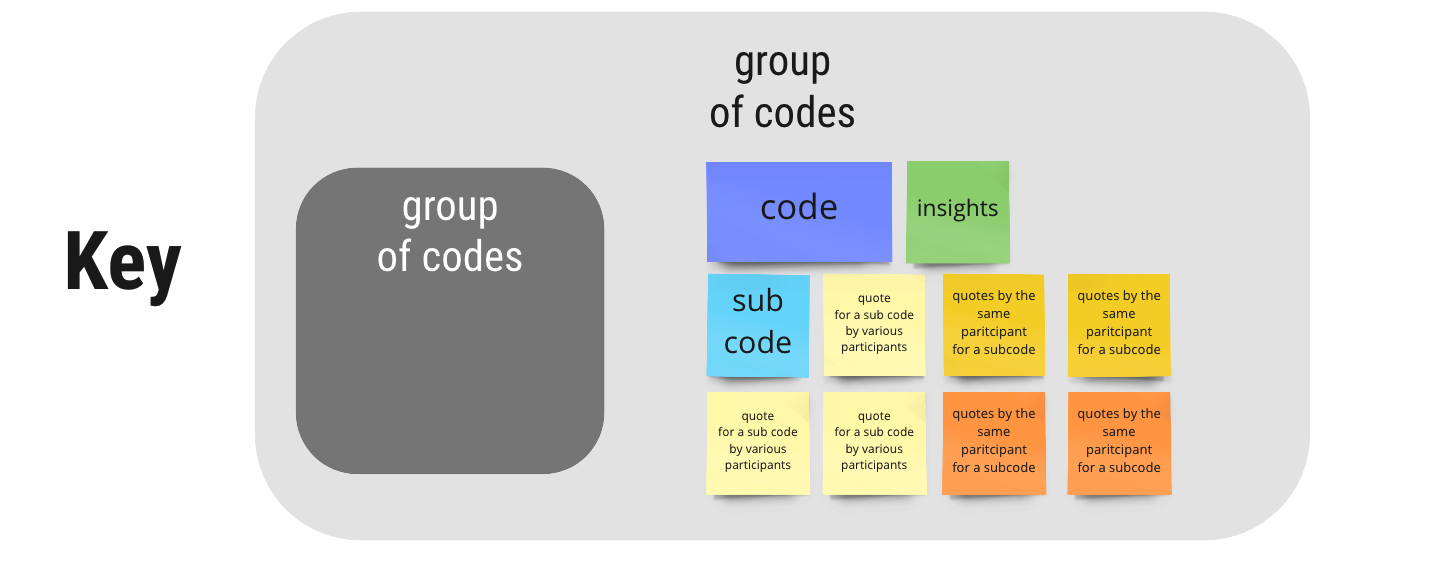 grey rectangles for groups, yellow for quotes, green for insights, dark blue for code from the tab, light blue for sub-code