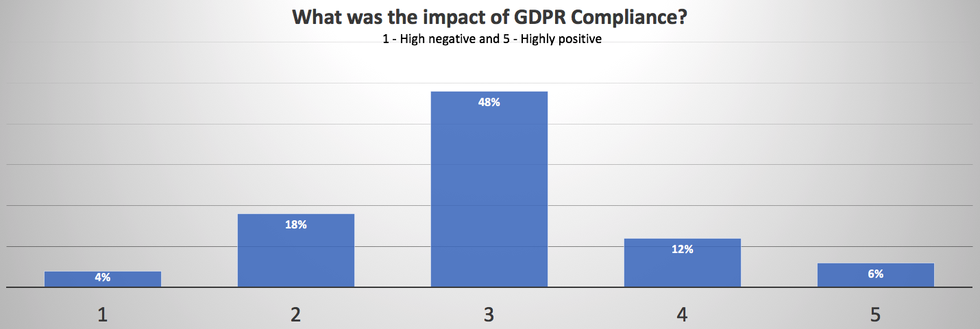 What was the impact of GDPR Compliance?