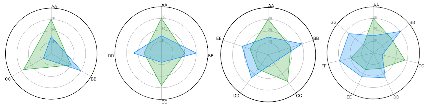Building a radar chart with Flutter and Custom Painter