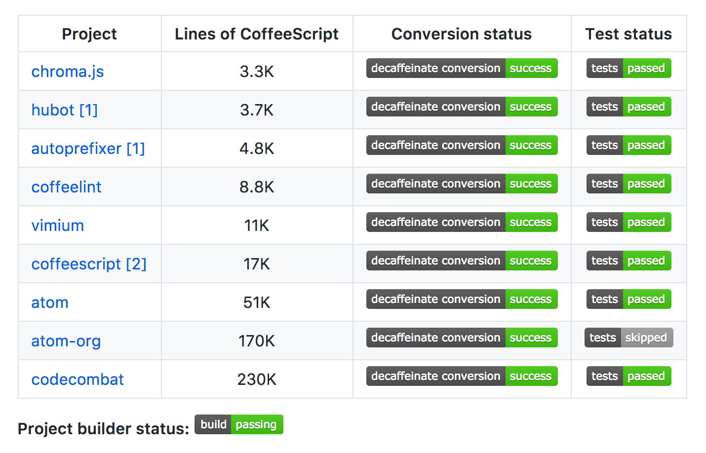 From 200K lines of CoffeeScript to zero: making decaffeinate