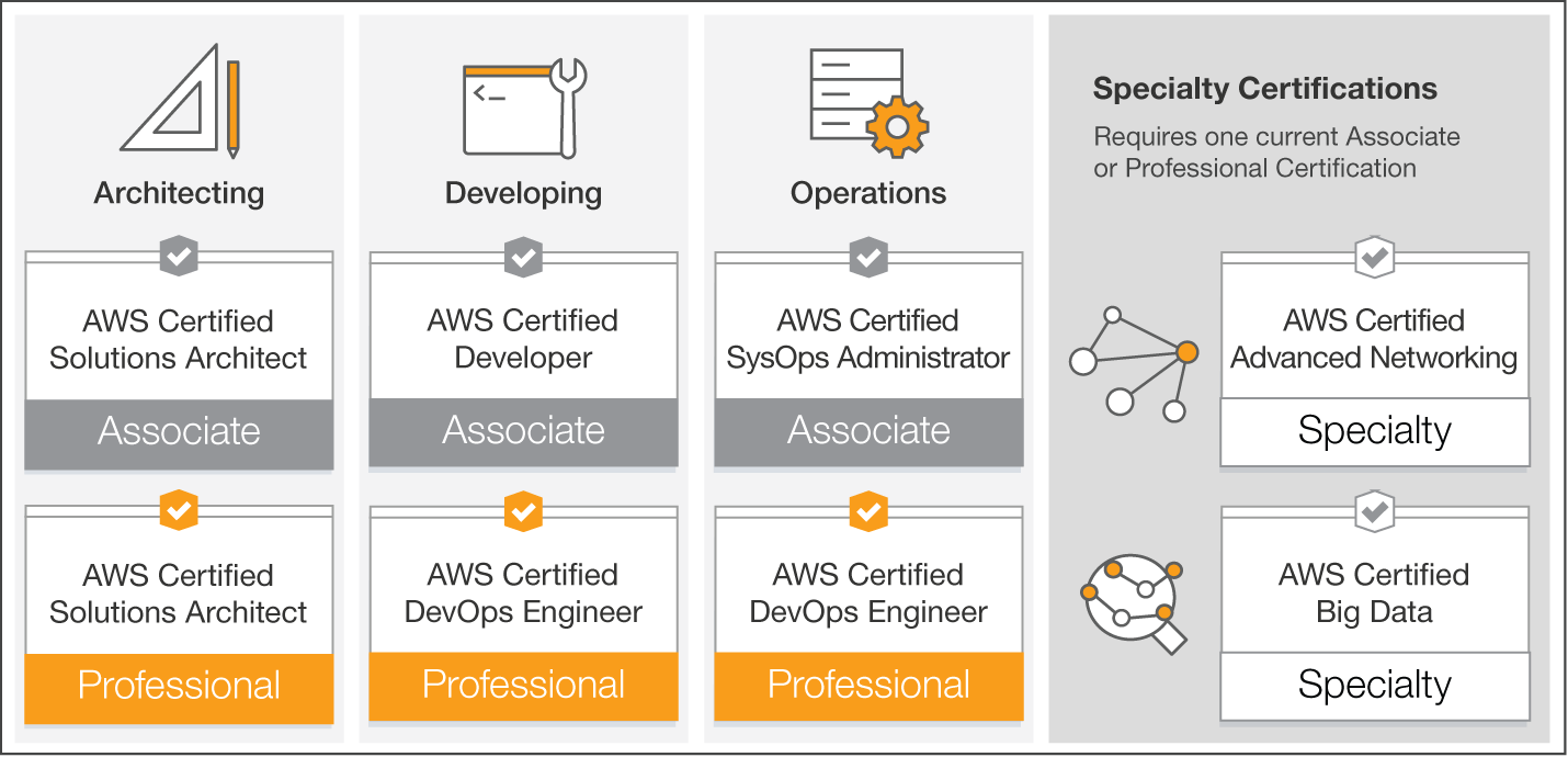 Prepping for the AWS Certified Solutions Architect
