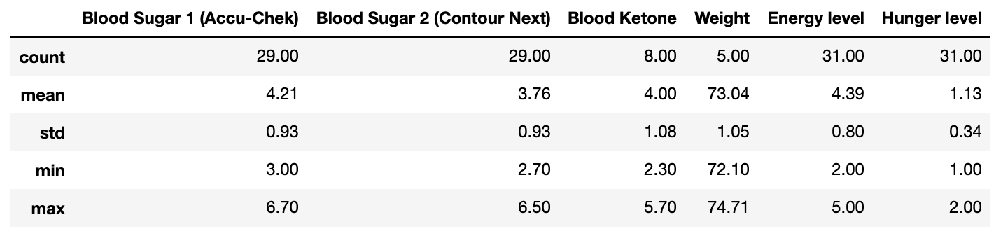 Mean, min, max, standard deviation of my blood glucose, weight, blood ketones, hunger levels and energy levels throughout.