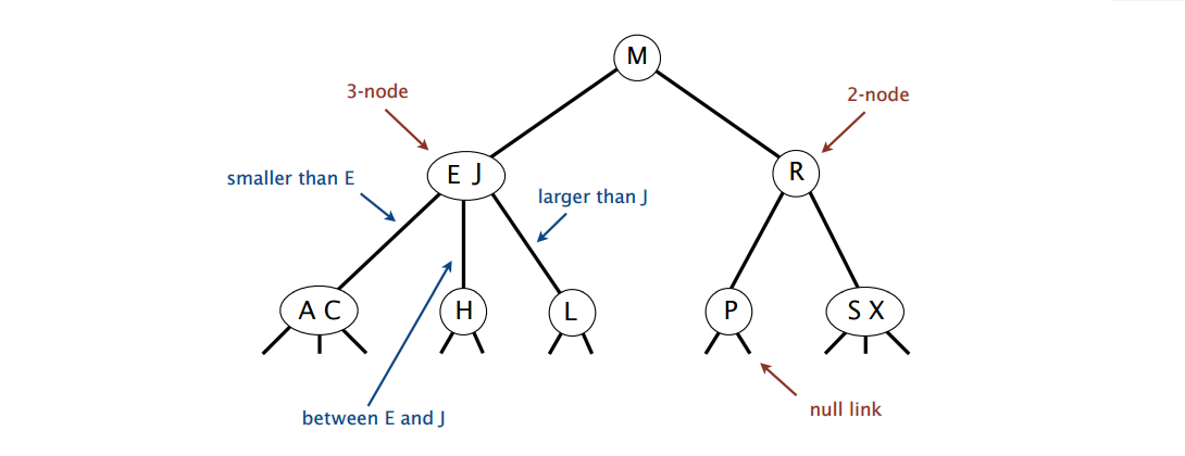Balanced Search Trees - OmarElGabry's Blog - Medium