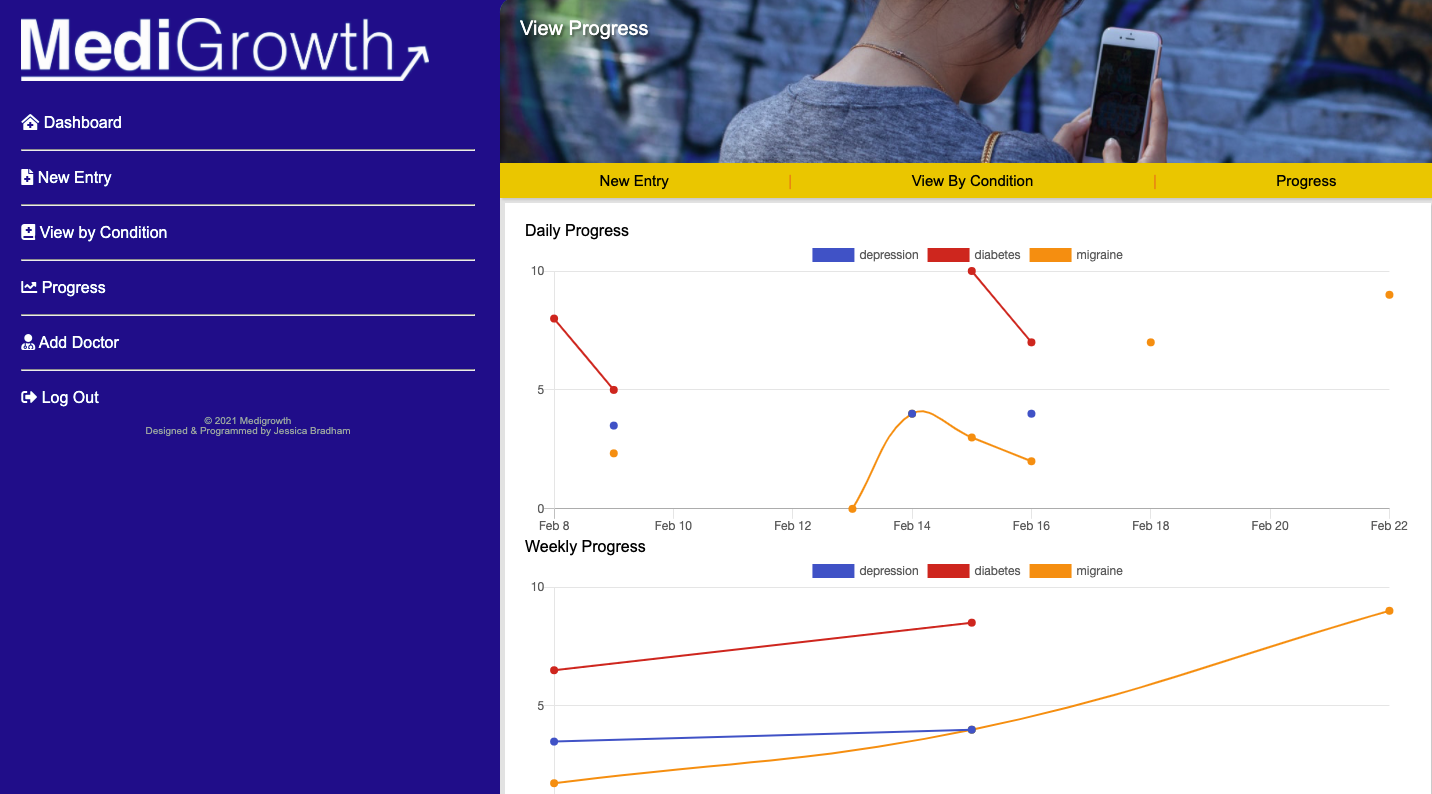 A screenshot of Medigrowth's ability to show charts for all conditions