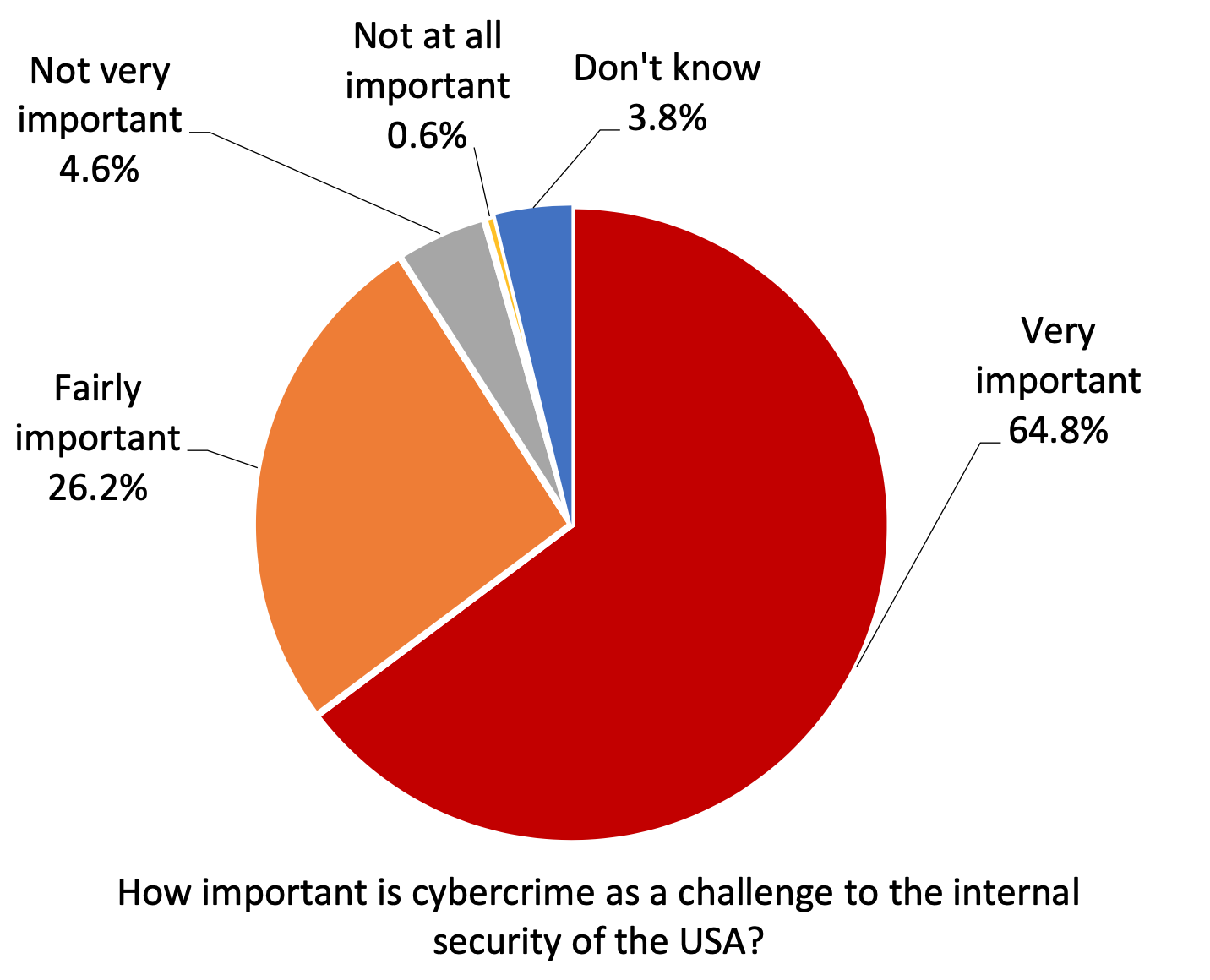 Piece chart showing nine out of 10 US adults saw cybercrime as a challenge to their country's security