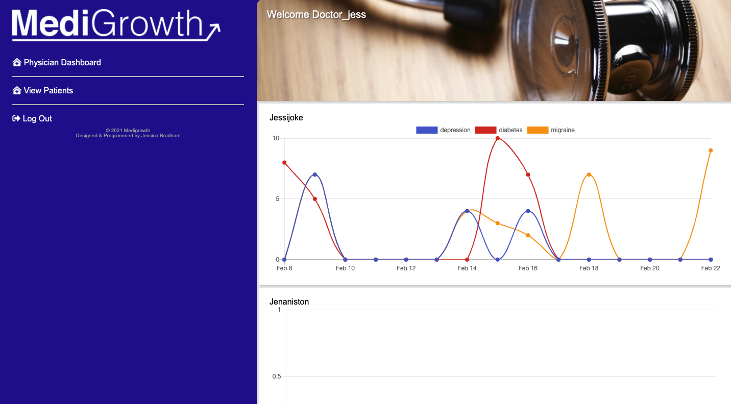 A screenshot demonstrating how Doctors can view the charts of patients who have added them as a physician