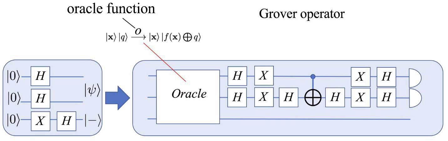 QC — Grover's algorithm - Jonathan Hui - Medium