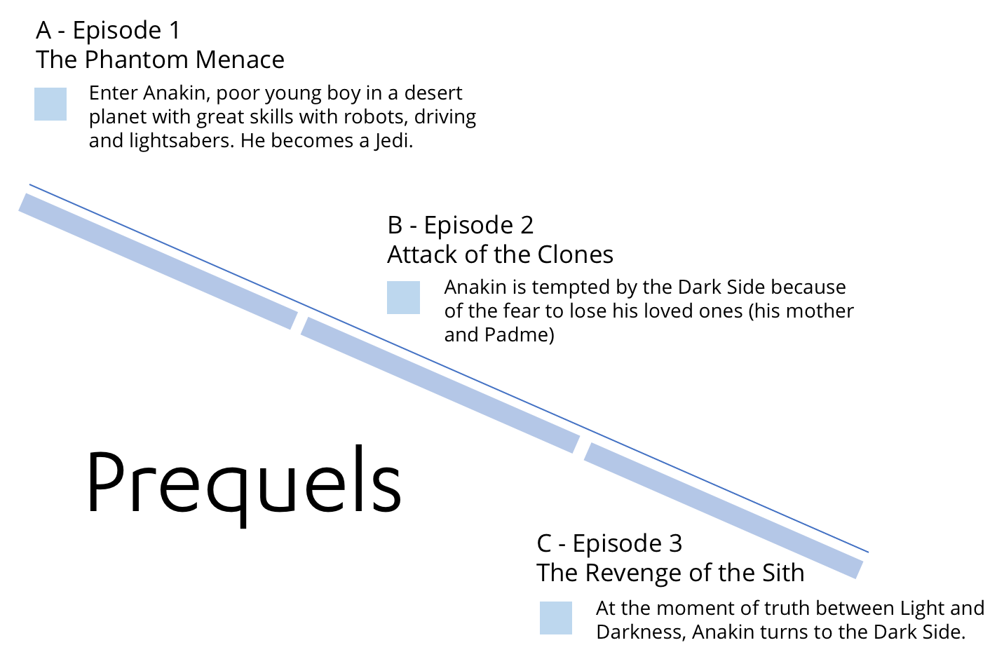 We can predict the plot of Star Wars 8 (and 9) - Tomas Pueyo