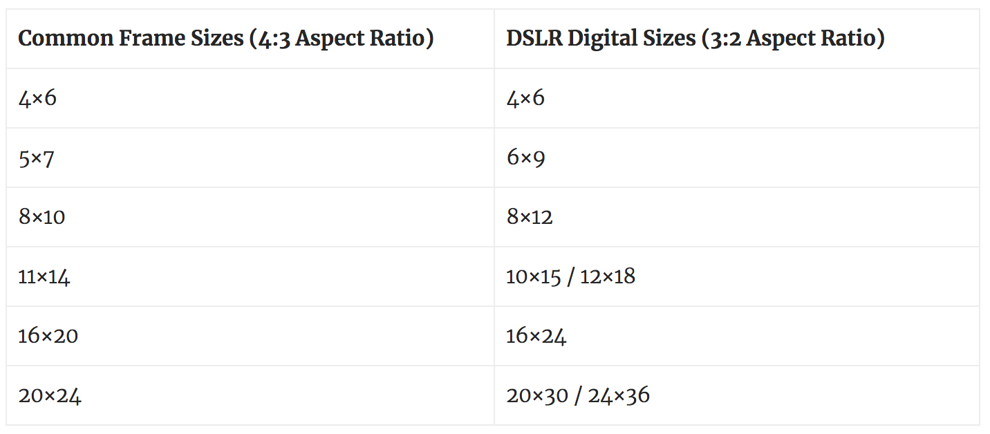 Aspect Ratio: The Reason Standard Frame Sizes Don't