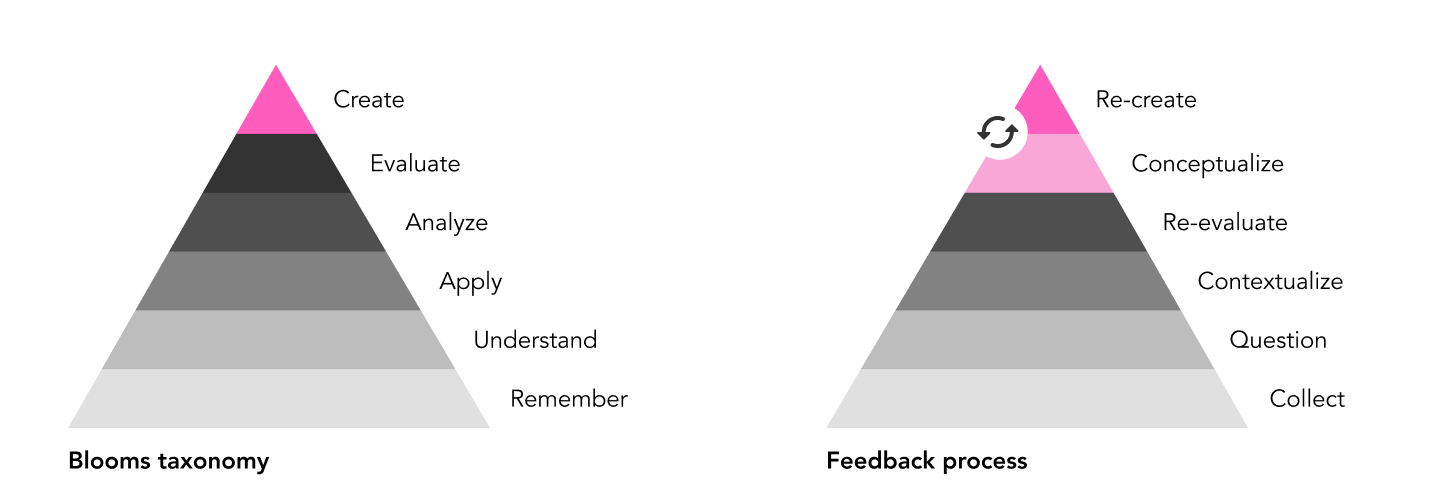 Comparing the feedback process with a Bloom's model visually.