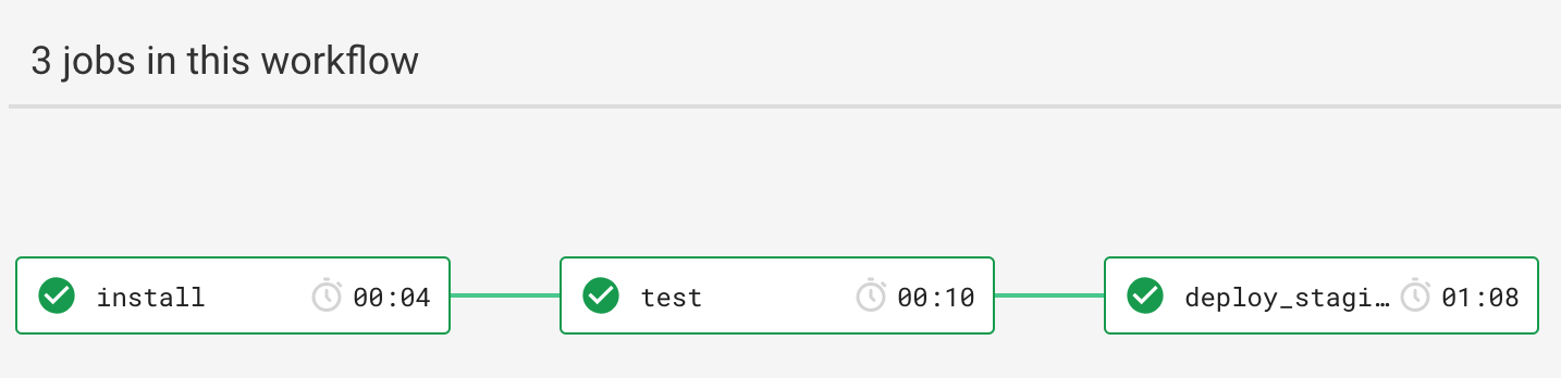 How to properly test your NGINX rewrite rules - NONA - Medium