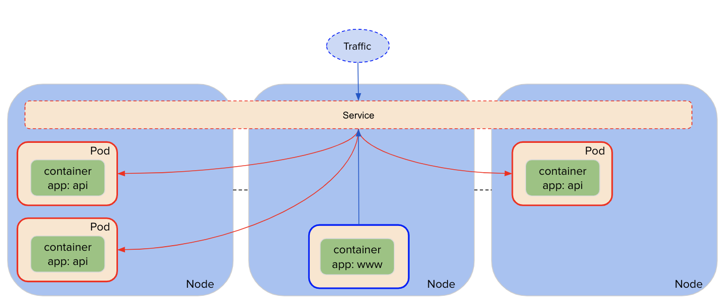 A service load-balances incoming requests between the backend pods.