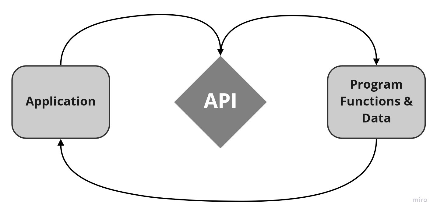 diagram illustrating the flow of communication from application to API to program, back to application