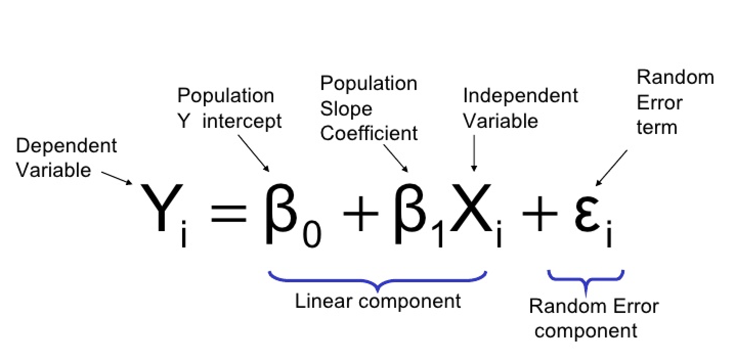 Linear Regression in Python - Towards Data Science