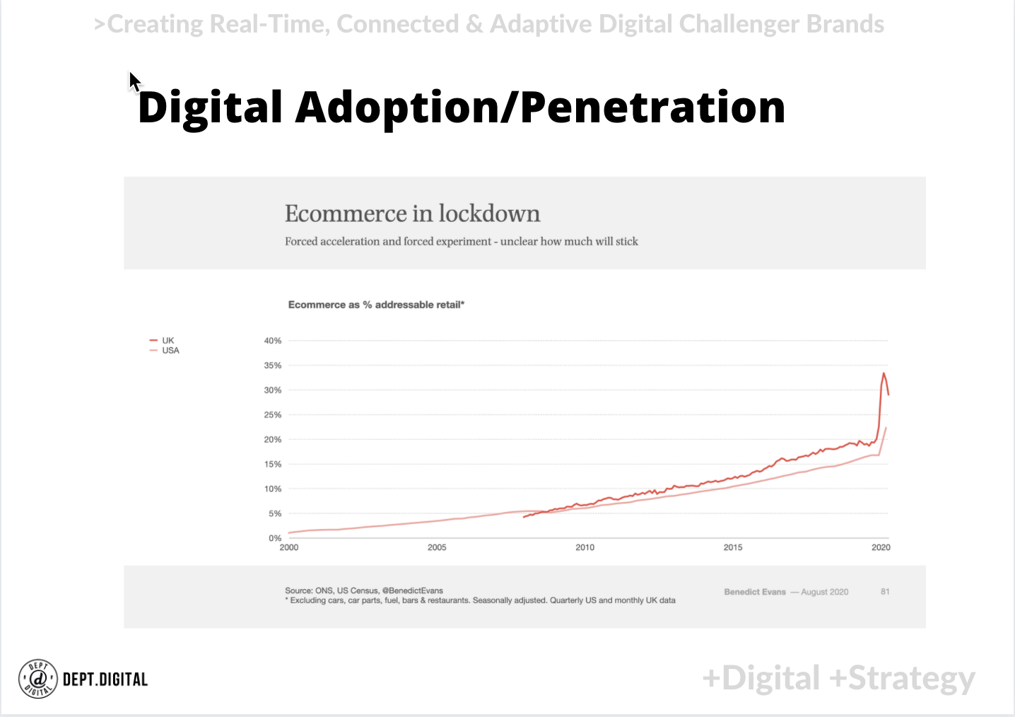 The digital adoption and penetration of digital capable businesses is still only around 25% on average year over year, peakin