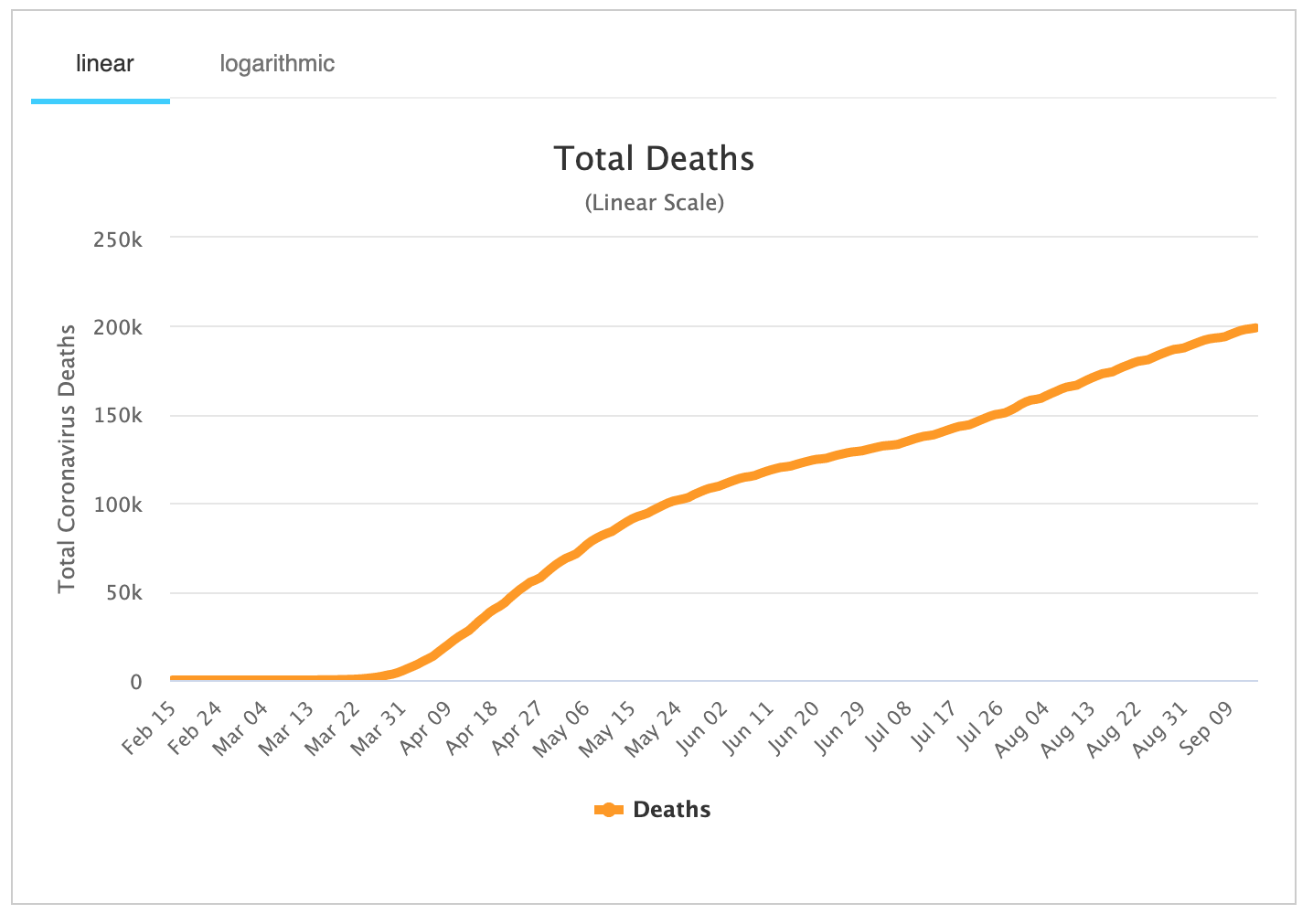Graph of deaths in the USA due to COVID-19