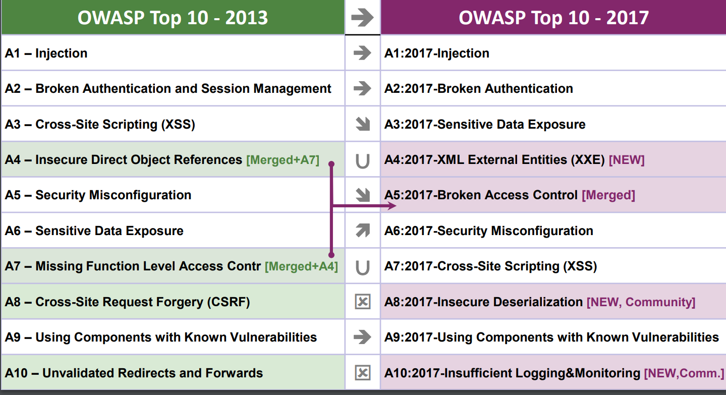 OWASP Top 10 2017 Vulnerabilities Explained - Wallarm