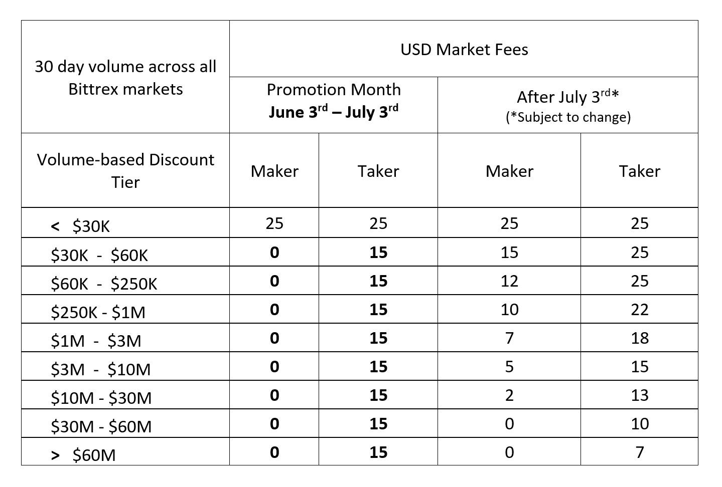 Bittrex to Offer Trading Fees as Low as 0 for USD Markets