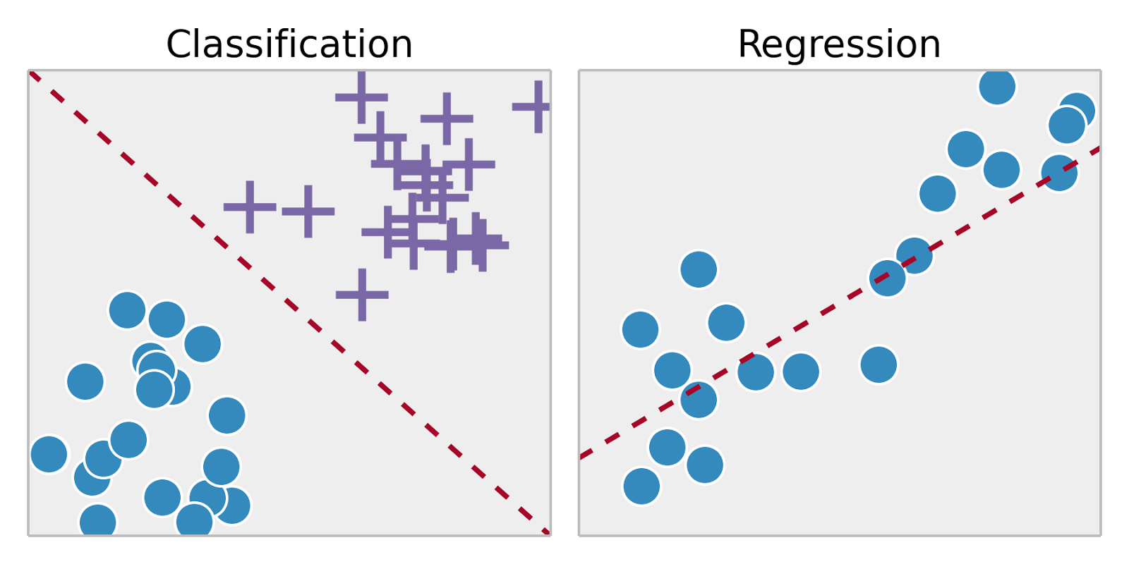 Machine Learning Algorithms: Which One to Choose for Your