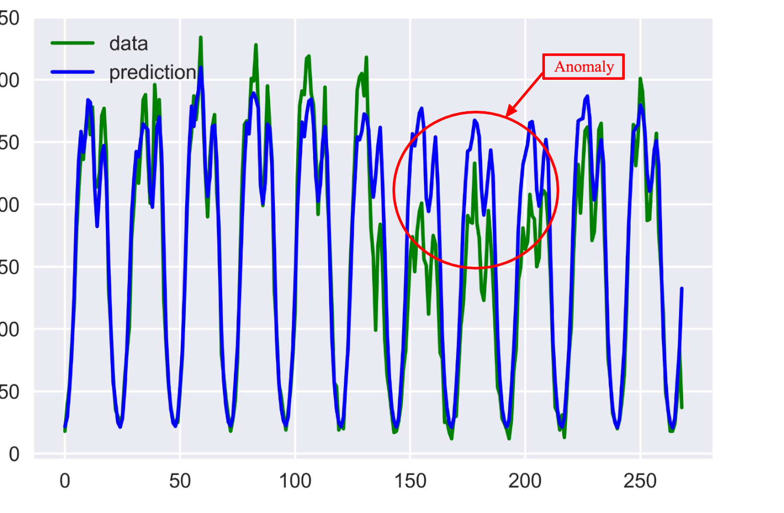 Time Series Anomaly Detection Algorithms - Stats and Bots