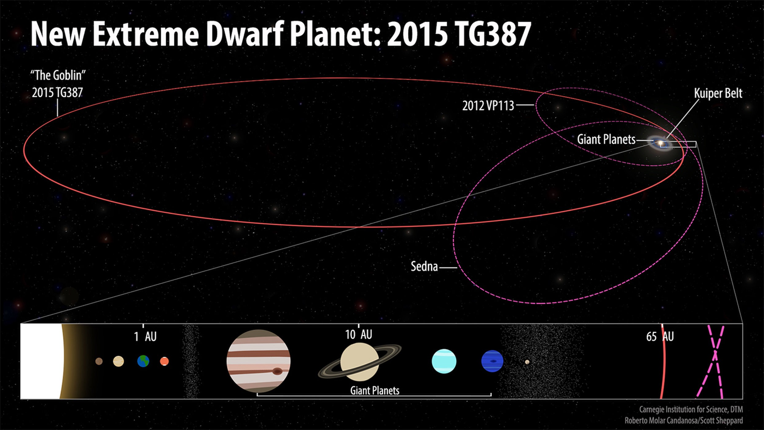 New Evidence Points to Mysterious Planet Nine - Predict - Medium